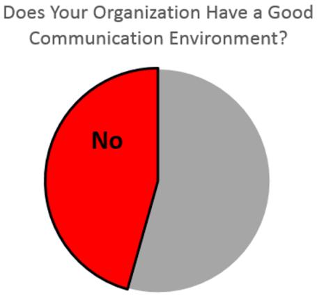 Com Environment Survey