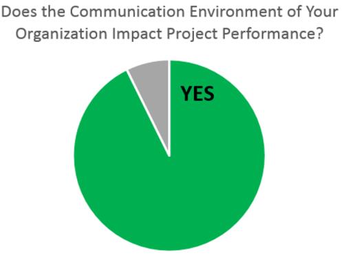 Com Impact Survey