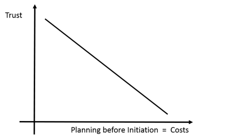 Trust and Costs