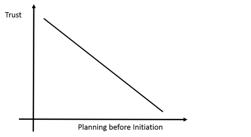 Trust and Planning before Initiation