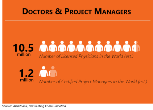 Doctors and Project Managers Worldwide
